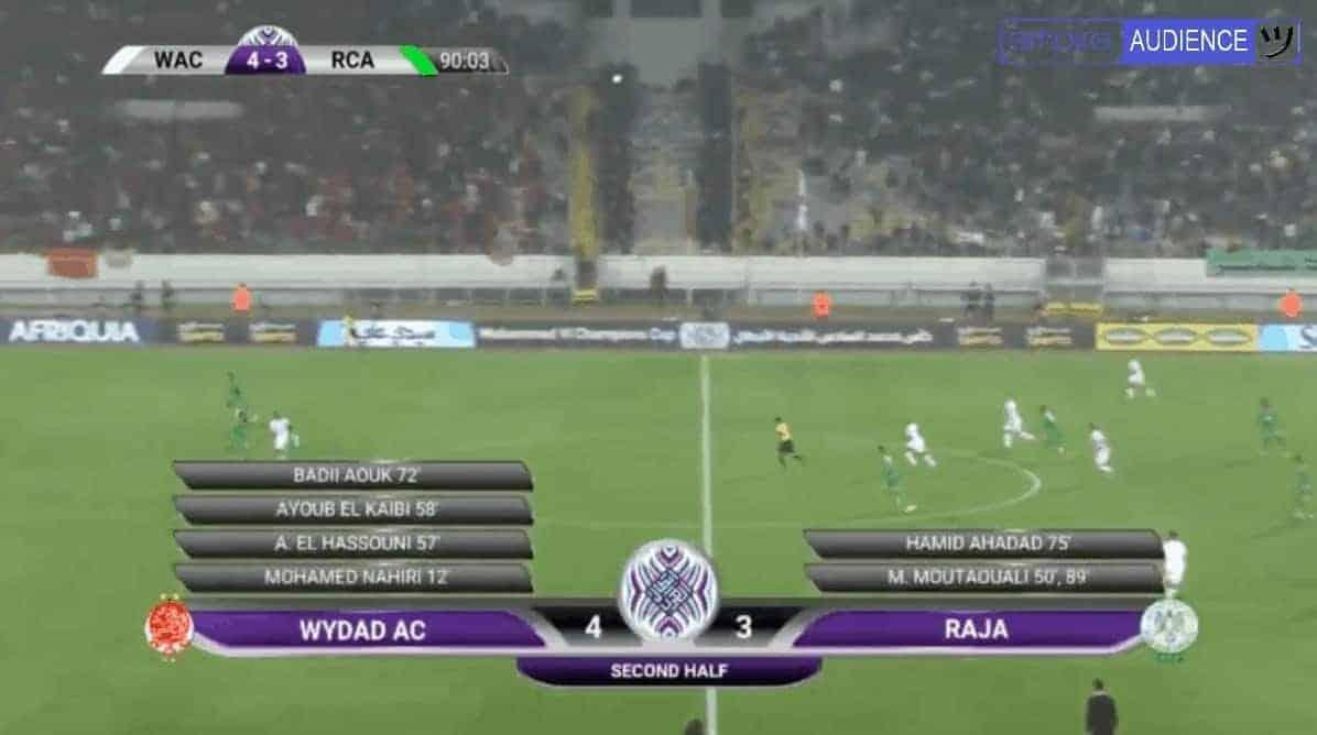 الرجاء يتأخر 4-3 أمام الوداد قبل عشر دقائق من نهاية ديربي العرب