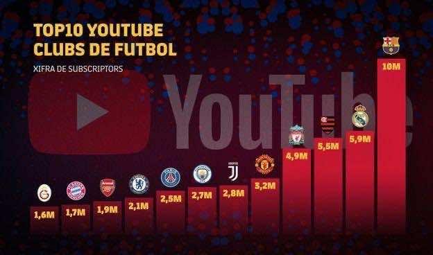 تصنيف أندية كرة القدم على موقع اليوتيوب