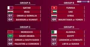 """نتيجة قرعة كأس العرب FIFA قطر 2021 """"ليبيا تصطدم بالسودان، ومصر مع الجزائر"""""""