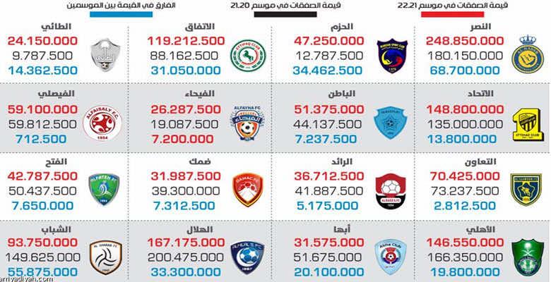 القيمة السوقية.. النصر يتصدر والهلال قبل الأخير في الميركاتو الصيفي 2021