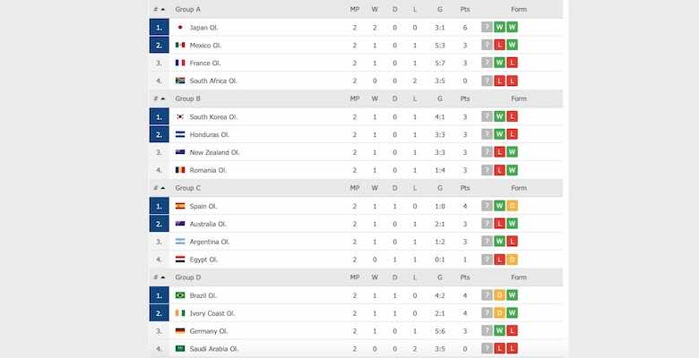 جدول ترتيب مجموعات كرة القدم في طوكيو 2020 بعد انتهاء الجولة الثانية - مجموعة مصر ومجموعة السعودية