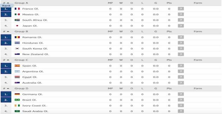 جدول ترتيب مجموعات اولمبياد طوكيو 2020