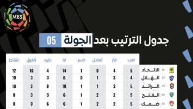 جدول ترتيب الدوري السعودي بعد نتائج مباريات اليوم في الجولة الخامسة