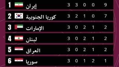 جدول ترتيب مجموعة الامارات في تصفيات كأس العالم 2022 - الجولة 3